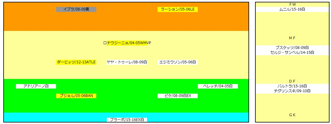 WCCFバルサチーム編成